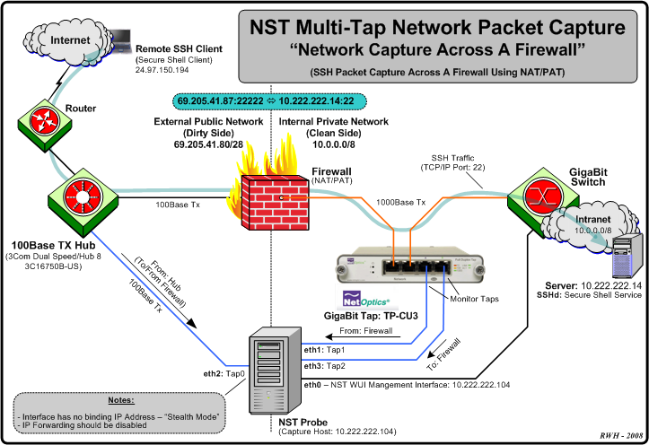 Nst multi tap networking firewall.png