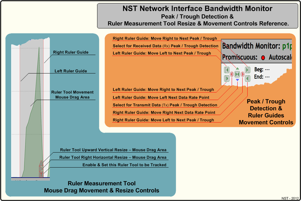 NST Network Interface Bandwidth Monitor Peak / Trough Detection & Ruler Resize & Movement Controls Reference Diagram