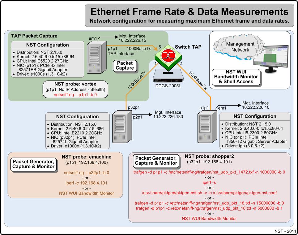 LAN Ethernet Maximum Rates, Generation, Capturing & Monitoring - NST ...