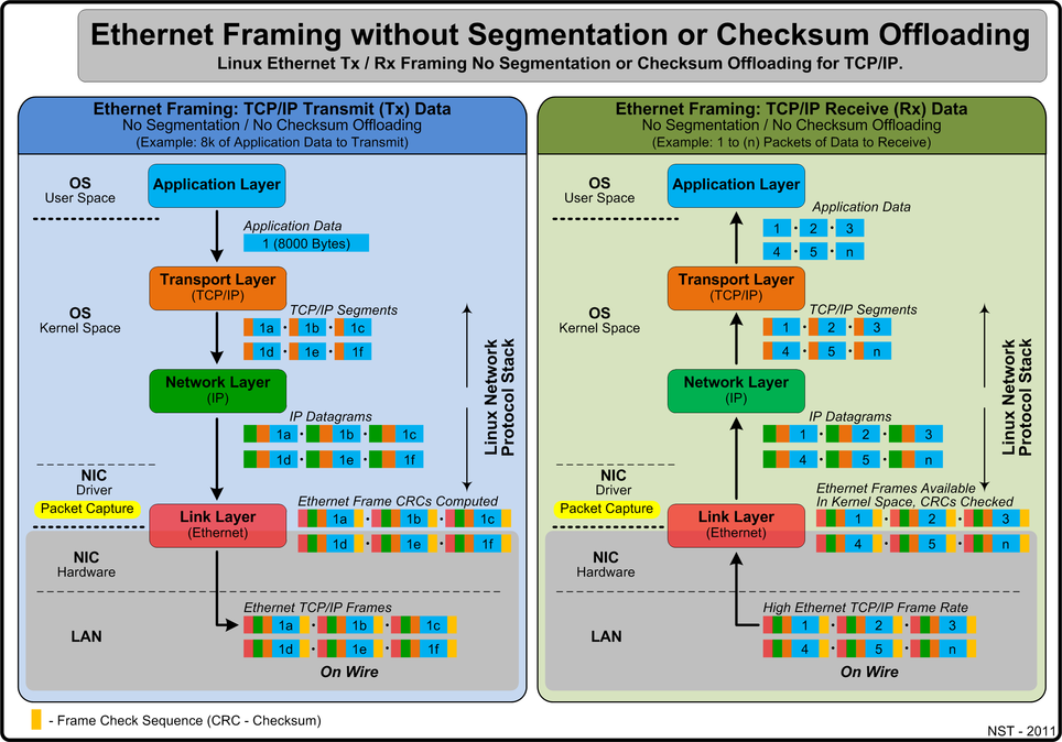Without Segmentation & Checksum (CRC) Offloading
