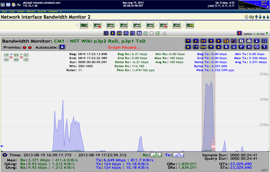 Network Interface Bandwidth Monitor 2 - Custom Monitor: CM1 - Interface p3p2 RxD, p3p1 TxD