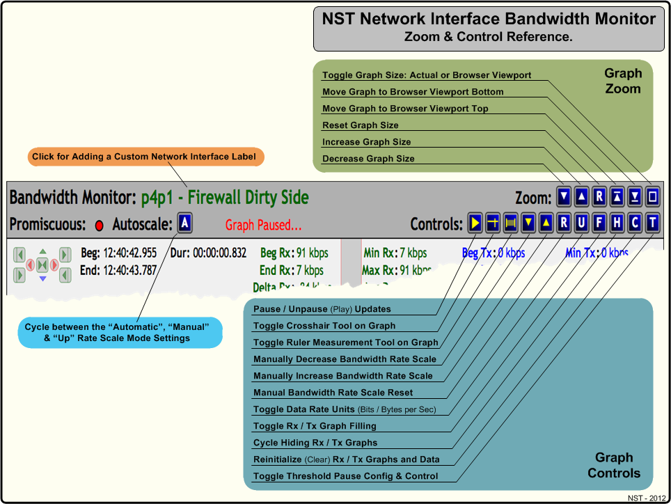 NST Network Interface Bandwidth Monitor Zoom Control Reference Diagram