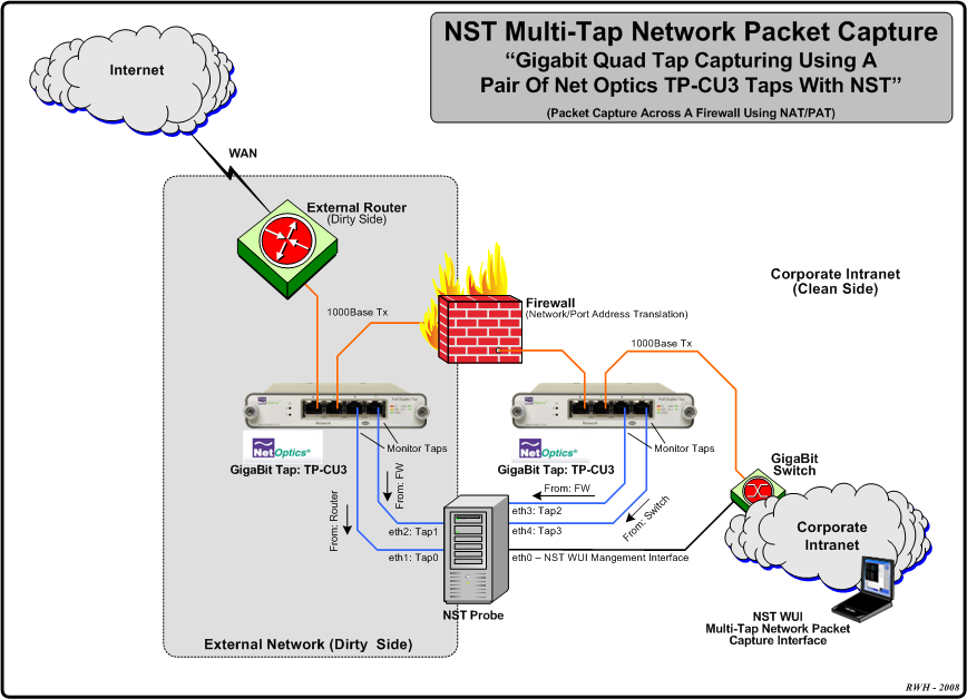 Nst quad tap networking.png