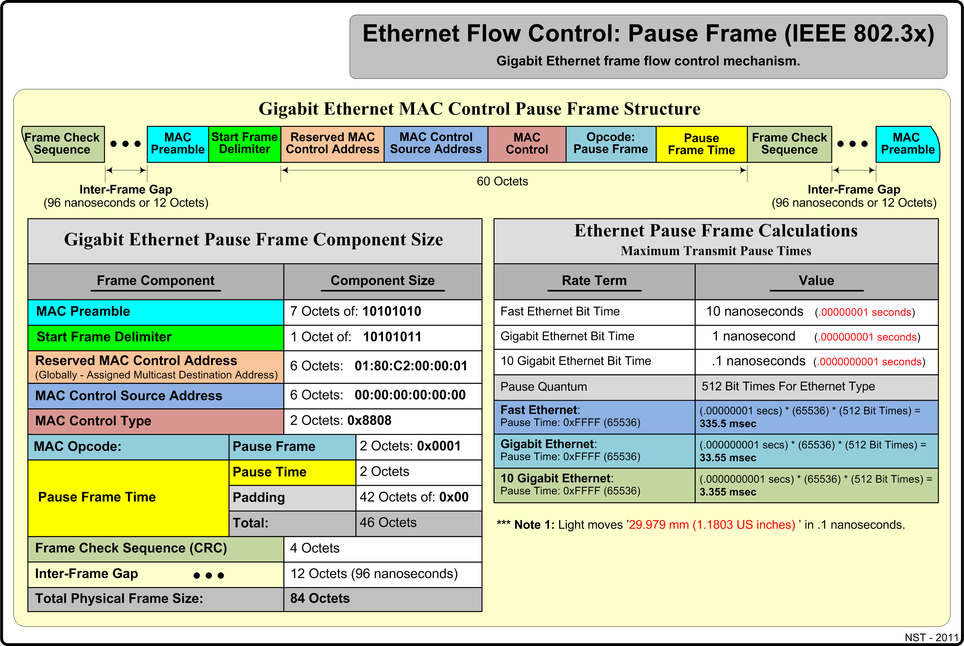 Ethernet Flow Control Pause Frame (IEEE 802.3x).
