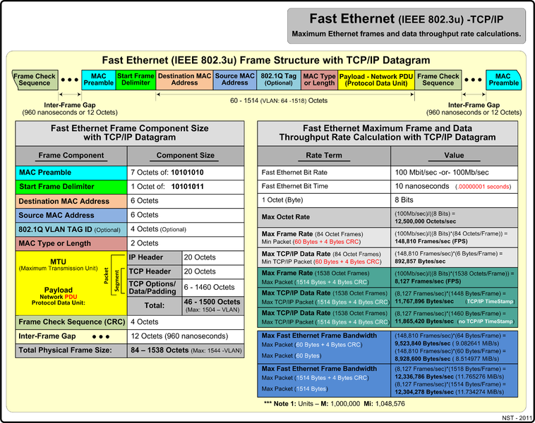 File:Fast ethernet tcpip.png