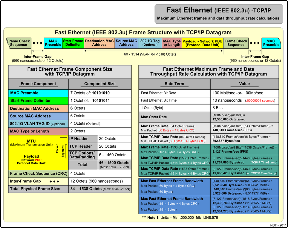 Fast Ethernet (IEEE 802.3u) with TCP/IP maximum rate values.