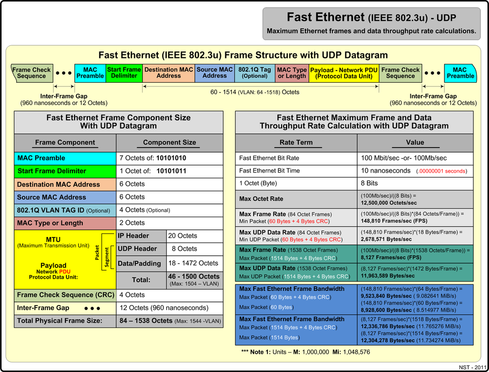 Fast Ethernet (IEEE 802.3u) with UDP maximum rate values.