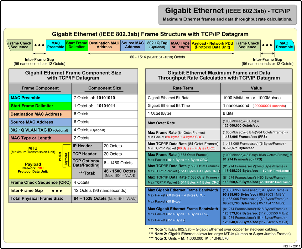 Gigabit Ethernet (IEEE 802.3ab) with TCP/IP maximum rate values.