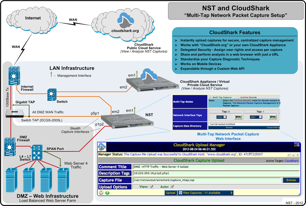 NST & CloudShark: Multi-Tap Network Packet Capture Setup
