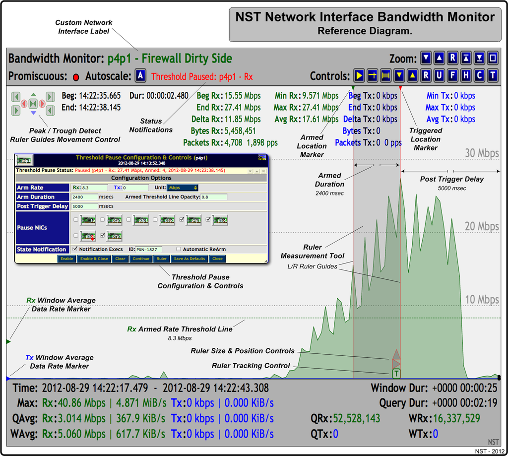 "NST Network Interface Bandwidth Monitor Reference Diagram - A Threshold Pause was 'Triggered' on Interface: ""p4p1"" - Rx Bandwidth Armed Rate: 8.3 Mbps"