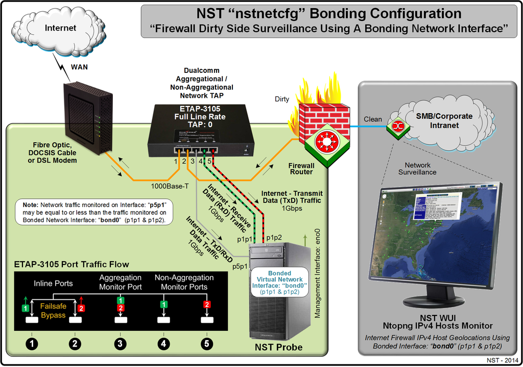 "A NST ""nstnetcfg"" Bonding Configuration with Monitoring"