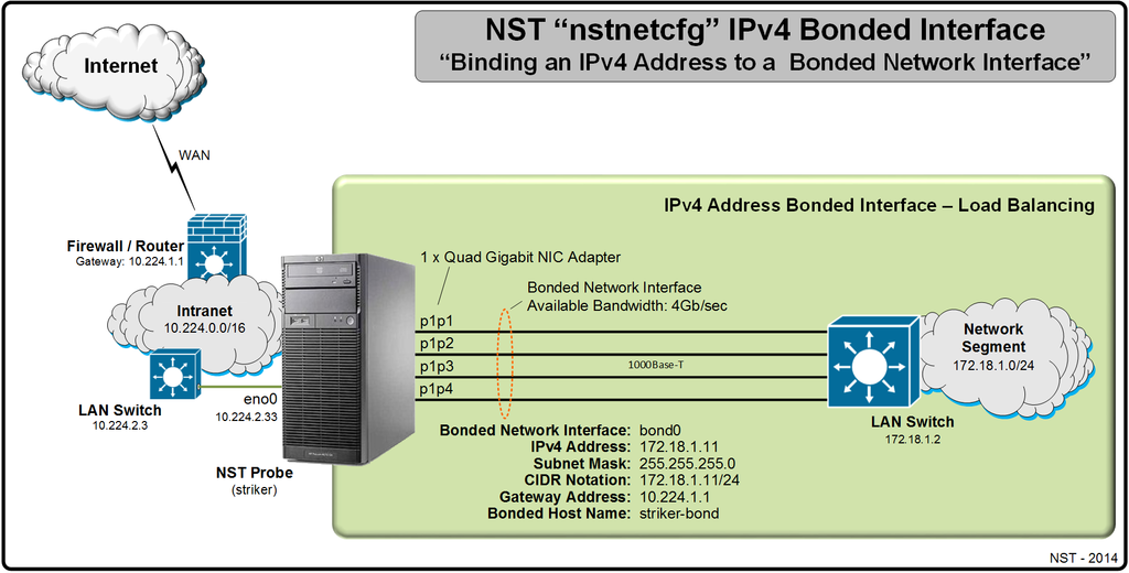 "Binding an IPv4 Address to a 'Bonded' Network Interface Using ""nstnetcfg"""