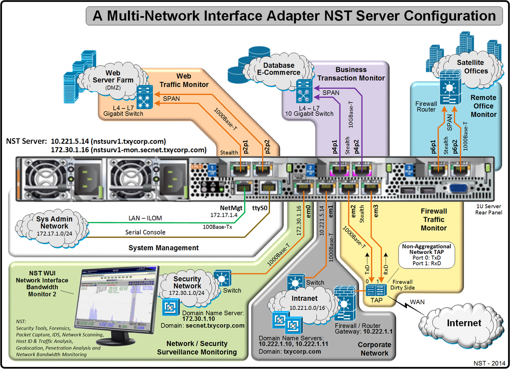 A Multi-Network Interface Adapter NST Server Configuration