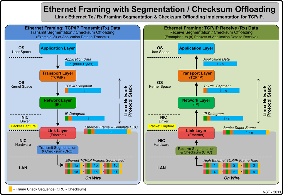 Ethernet Framing: Effects of Segmentation & Checksum (CRC) Offloading.